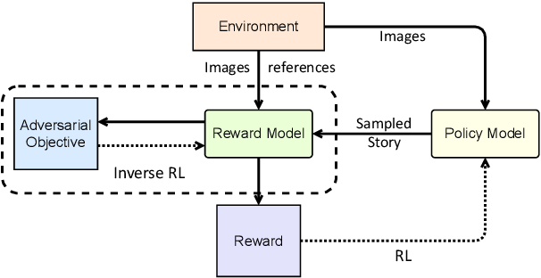 Figure 3 for No Metrics Are Perfect: Adversarial Reward Learning for Visual Storytelling