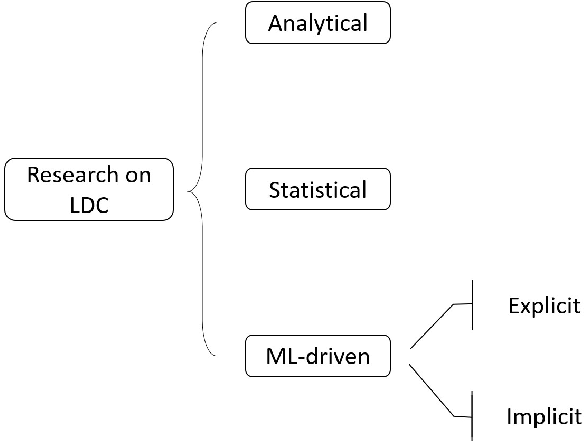 Figure 1 for A Data-driven feature selection and machine-learning model benchmark for the prediction of longitudinal dispersion coefficient
