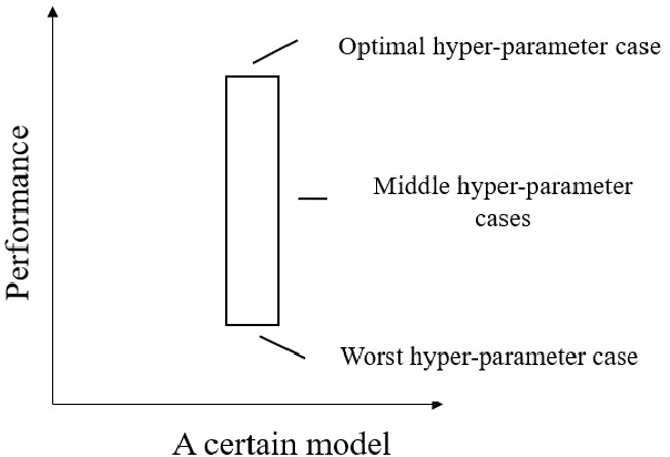 Figure 4 for A Data-driven feature selection and machine-learning model benchmark for the prediction of longitudinal dispersion coefficient