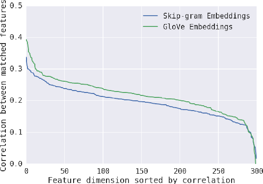 Figure 4 for On the Convergent Properties of Word Embedding Methods