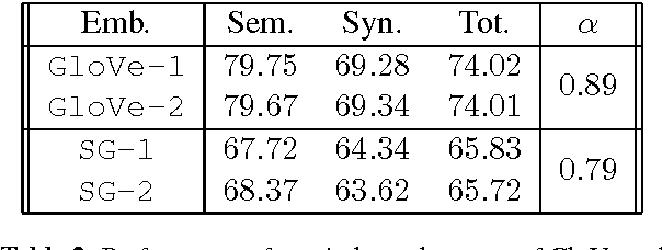 Figure 3 for On the Convergent Properties of Word Embedding Methods