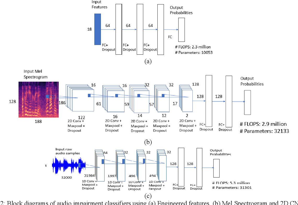 Figure 3 for Supervised Classifiers for Audio Impairments with Noisy Labels