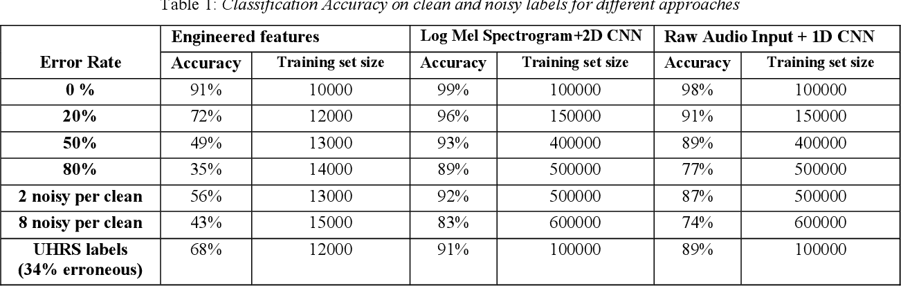 Figure 2 for Supervised Classifiers for Audio Impairments with Noisy Labels
