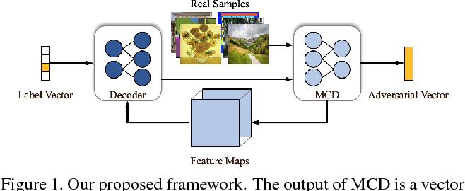 Figure 1 for Less is More: Unified Model for Unsupervised Multi-Domain Image-to-Image Translation