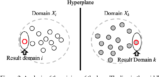 Figure 3 for Less is More: Unified Model for Unsupervised Multi-Domain Image-to-Image Translation