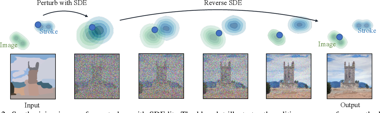 Figure 2 for SDEdit: Image Synthesis and Editing with Stochastic Differential Equations