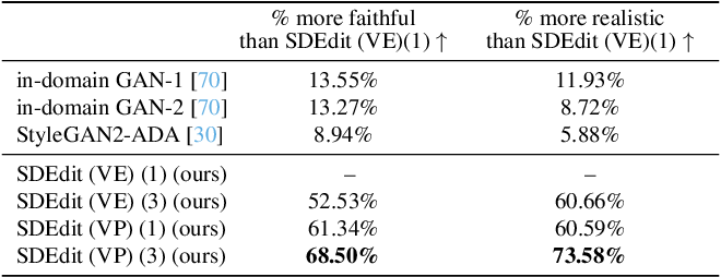 Figure 1 for SDEdit: Image Synthesis and Editing with Stochastic Differential Equations
