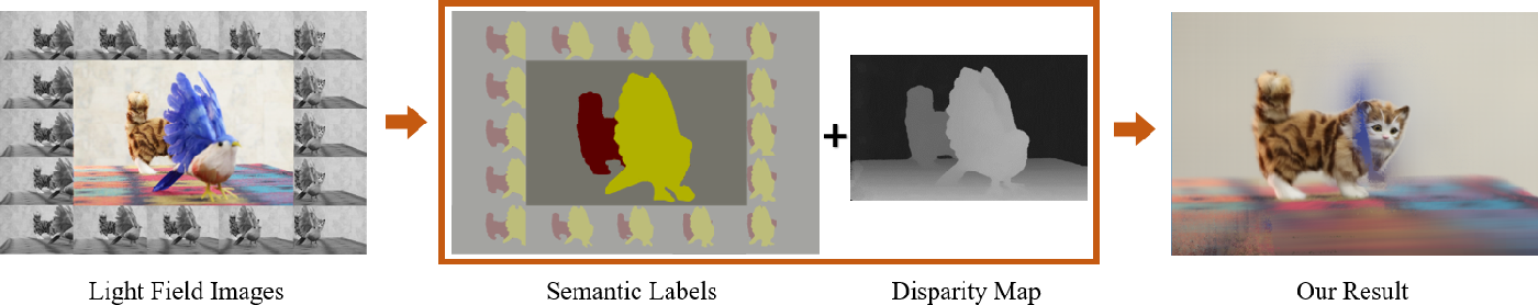 Figure 1 for Semantic See-Through Rendering on Light Fields
