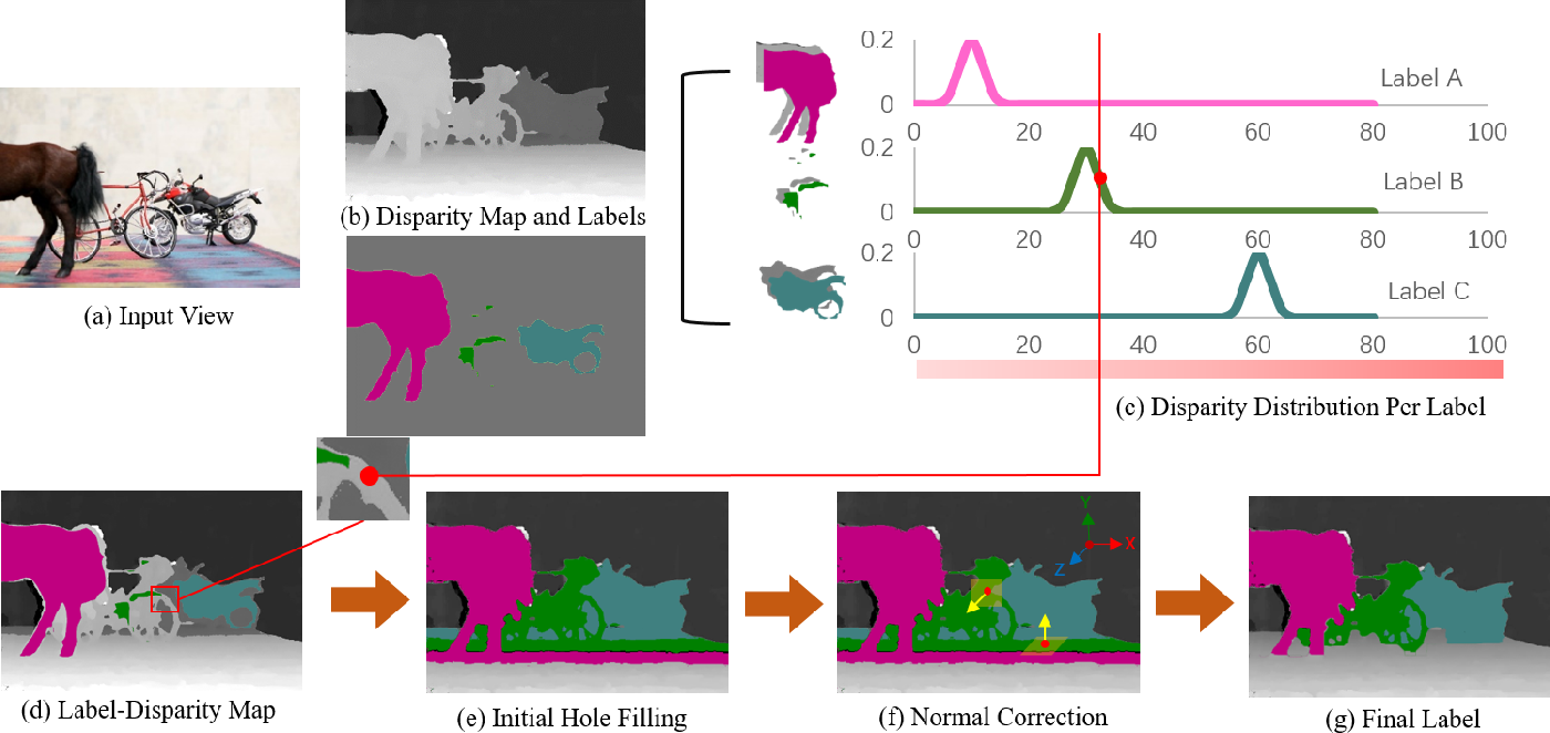 Figure 4 for Semantic See-Through Rendering on Light Fields
