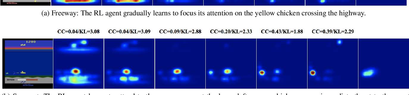 Figure 4 for Human versus Machine Attention in Deep Reinforcement Learning Tasks