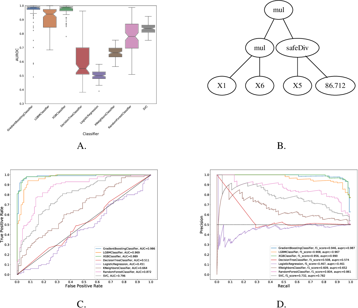 Figure 2 for Generative and reproducible benchmarks for comprehensive evaluation of machine learning classifiers