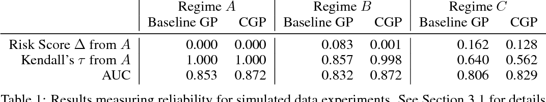 Figure 2 for Reliable Decision Support using Counterfactual Models