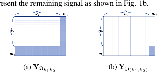 Figure 1 for Tensor Matched Kronecker-Structured Subspace Detection for Missing Information