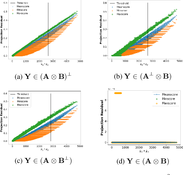Figure 2 for Tensor Matched Kronecker-Structured Subspace Detection for Missing Information