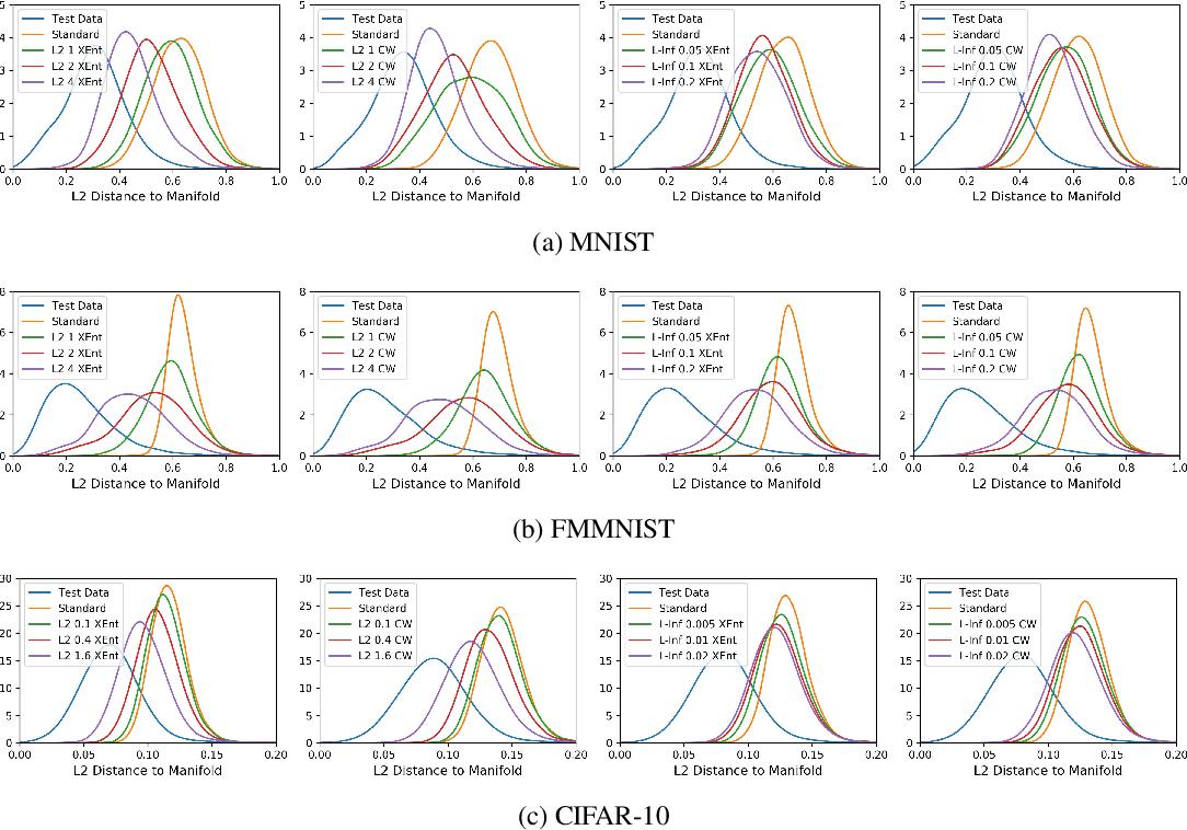 Figure 1 for Bridging Adversarial Robustness and Gradient Interpretability