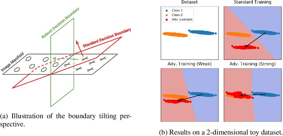 Figure 3 for Bridging Adversarial Robustness and Gradient Interpretability