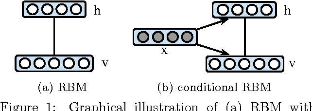 Figure 1 for Belief Propagation in Conditional RBMs for Structured Prediction