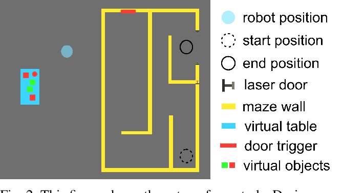 Figure 2 for Fast Adaptation with Meta-Reinforcement Learning for Trust Modelling in Human-Robot Interaction