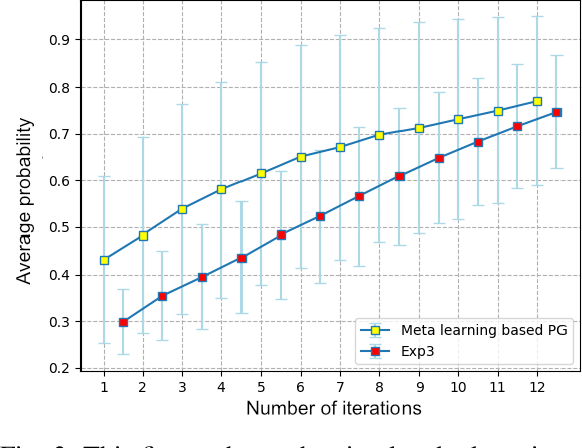 Figure 3 for Fast Adaptation with Meta-Reinforcement Learning for Trust Modelling in Human-Robot Interaction