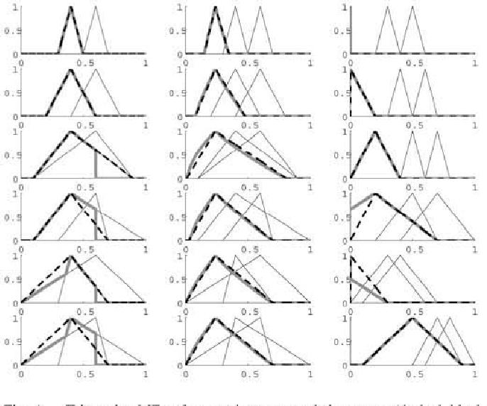 A Triangular Type 2 Fuzzy Logic System