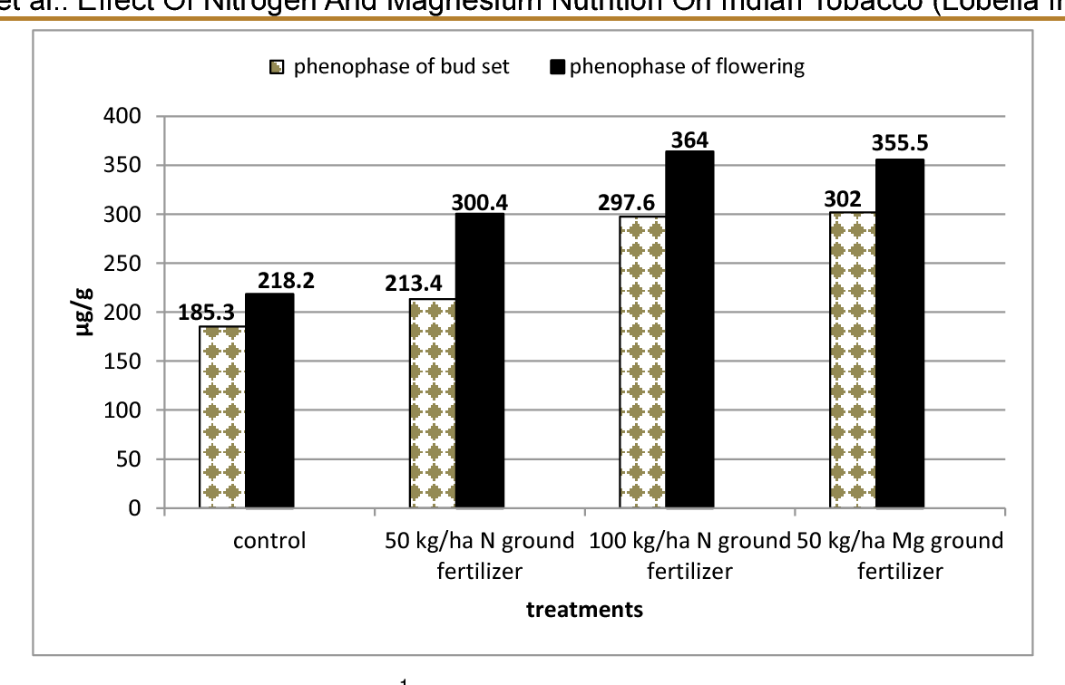 Pdf Effect Of Nitrogen And Magnesium Nutrition On Indian Tobacco