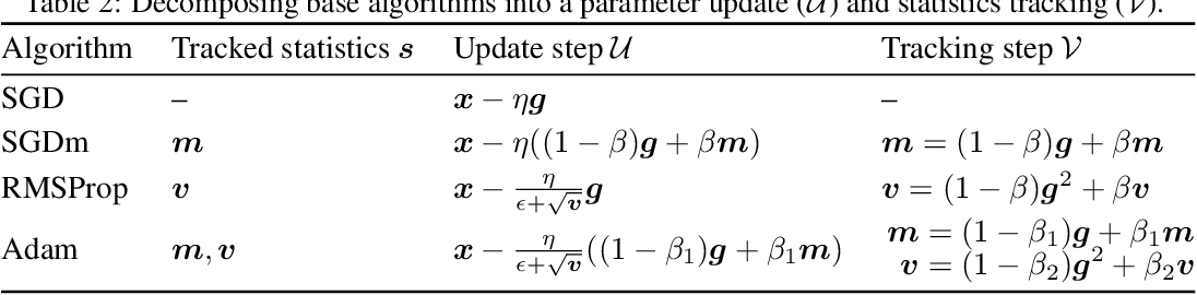 Figure 4 for Mime: Mimicking Centralized Stochastic Algorithms in Federated Learning
