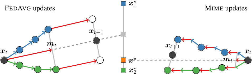Figure 1 for Mime: Mimicking Centralized Stochastic Algorithms in Federated Learning