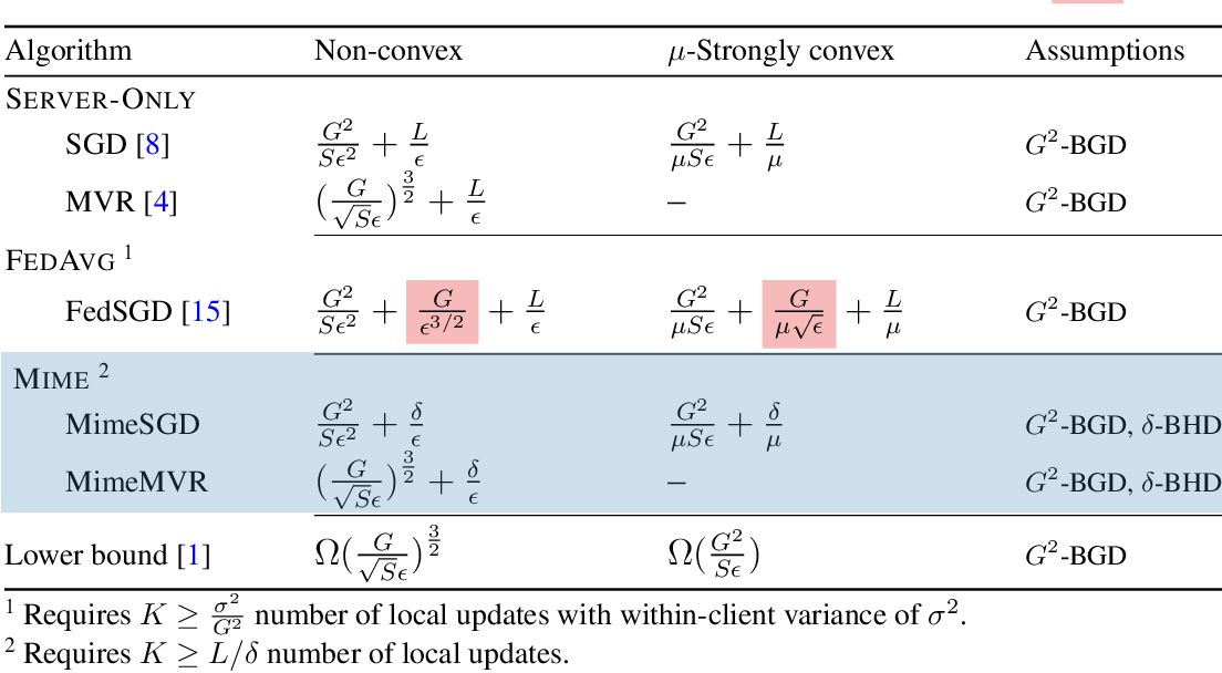Figure 2 for Mime: Mimicking Centralized Stochastic Algorithms in Federated Learning