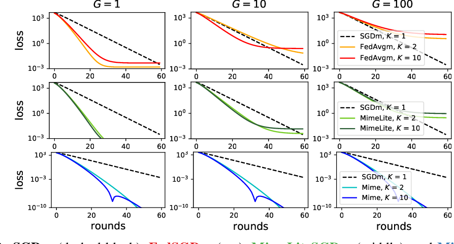 Figure 3 for Mime: Mimicking Centralized Stochastic Algorithms in Federated Learning