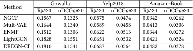 Figure 2 for Density-Ratio Based Personalised Ranking from Implicit Feedback