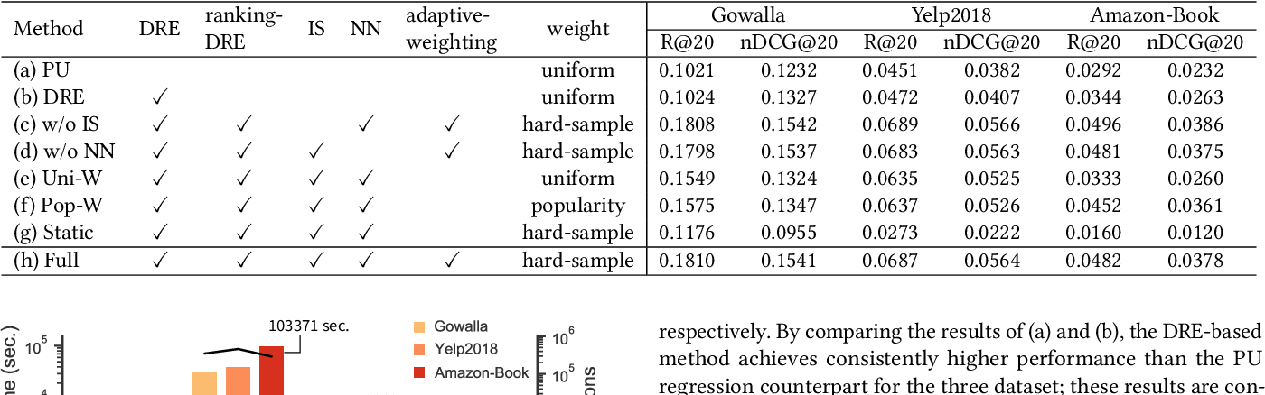 Figure 4 for Density-Ratio Based Personalised Ranking from Implicit Feedback