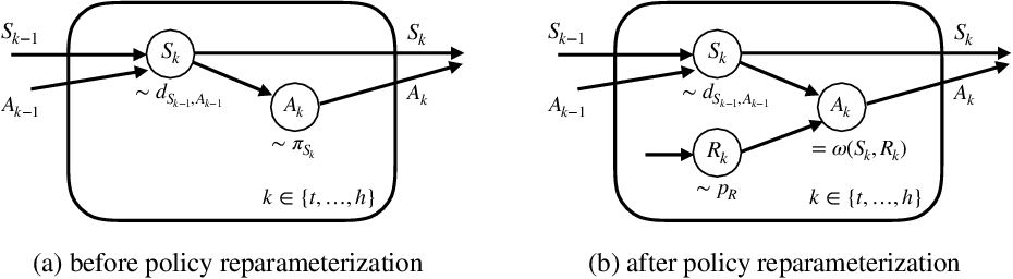 Figure 2 for Trajectory-wise Control Variates for Variance Reduction in Policy Gradient Methods