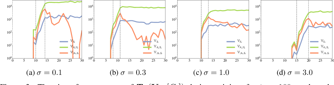 Figure 3 for Trajectory-wise Control Variates for Variance Reduction in Policy Gradient Methods
