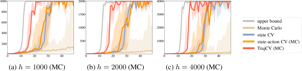 Figure 4 for Trajectory-wise Control Variates for Variance Reduction in Policy Gradient Methods