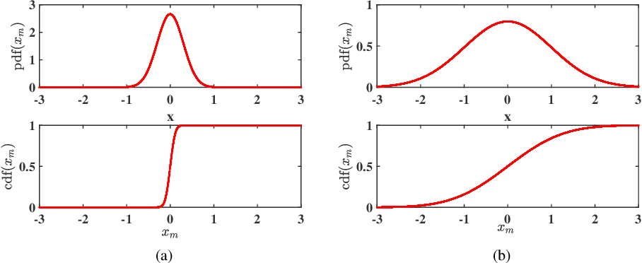 Figure 4 for Incorporating Expert Prior in Bayesian Optimisation via Space Warping