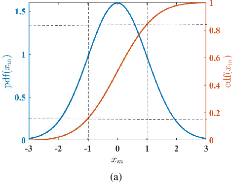 Figure 1 for Incorporating Expert Prior in Bayesian Optimisation via Space Warping