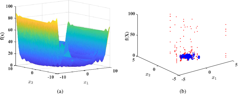 Figure 3 for Incorporating Expert Prior in Bayesian Optimisation via Space Warping