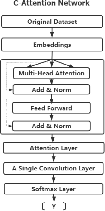 Figure 1 for Learning Models for Suicide Prediction from Social Media Posts
