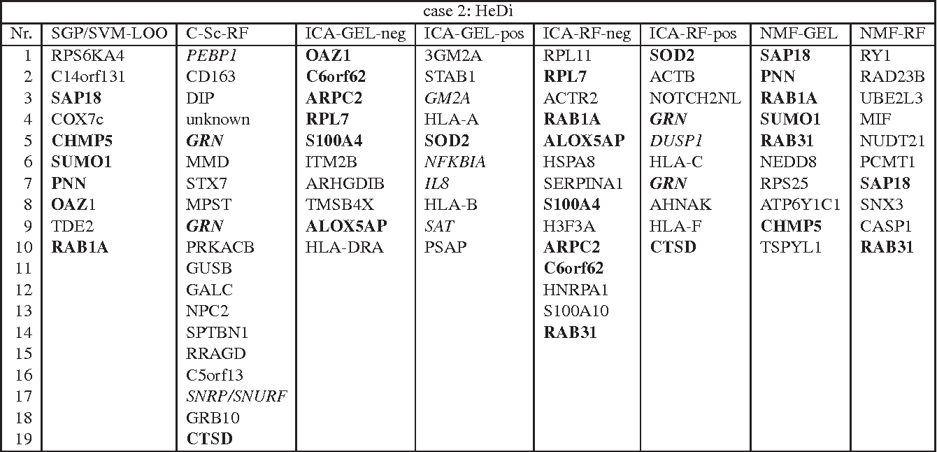 Table 2 from Knowledge-based gene expression classification