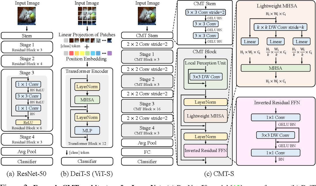 Figure 3 for CMT: Convolutional Neural Networks Meet Vision Transformers