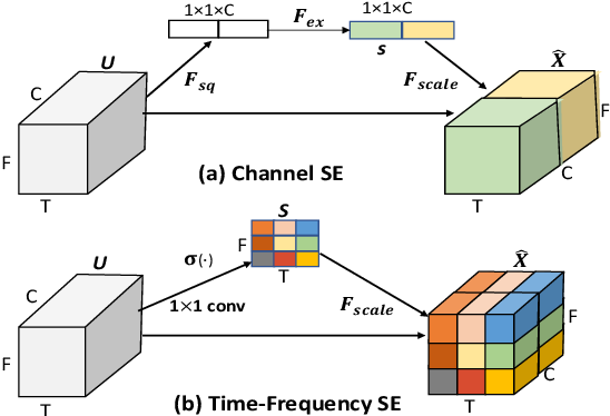 Figure 1 for Sound Event Detection in Multichannel Audio using Convolutional Time-Frequency-Channel Squeeze and Excitation