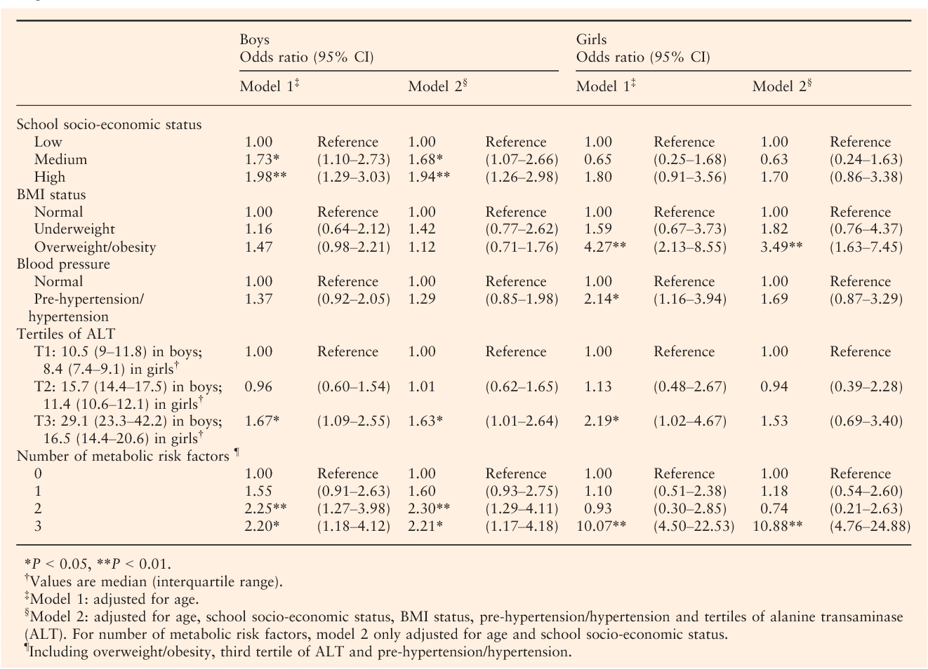 Table 2 Odds ratios (95% CI) for characteristics associated with diabetes/impaired fasting glucose among high school university applicants in Changzhou, China (n = 6716)