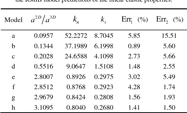 Development Of Micro Macro Continuum Discontinuum Coupled Numerical