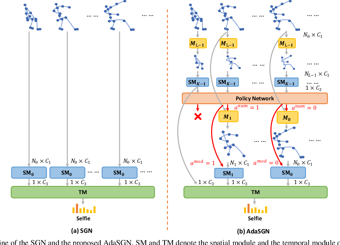 Figure 3 for AdaSGN: Adapting Joint Number and Model Size for Efficient Skeleton-Based Action Recognition
