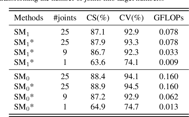 Figure 2 for AdaSGN: Adapting Joint Number and Model Size for Efficient Skeleton-Based Action Recognition