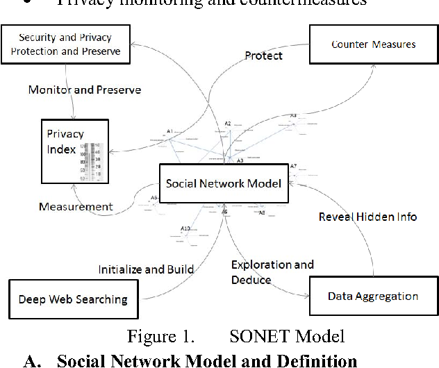 Sonet a social network model for privacy monitoring and ranking figure 1 ccuart Images
