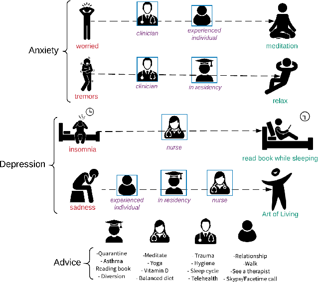 """Figure 1 for """"Who can help me?"""": Knowledge Infused Matching of Support Seekers and Support Providers during COVID-19 on Reddit"""