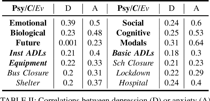 """Figure 4 for """"Who can help me?"""": Knowledge Infused Matching of Support Seekers and Support Providers during COVID-19 on Reddit"""
