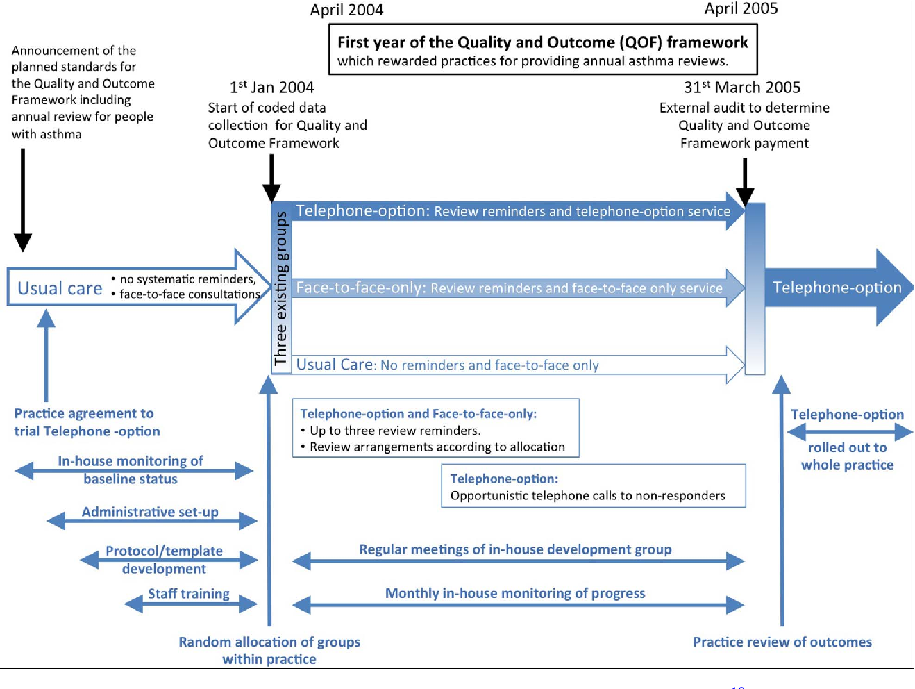 Figure 1 from Explorer Standards for Reporting