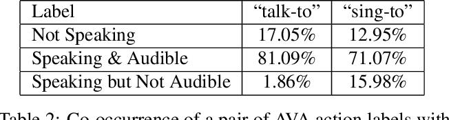 Figure 4 for AVA-ActiveSpeaker: An Audio-Visual Dataset for Active Speaker Detection